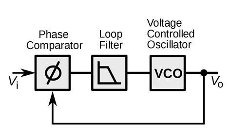 phase locked loop circuit diagram using lm565 free