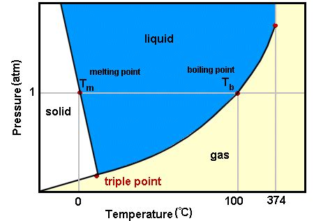 phase diagram of bromine phase diagram bromine images