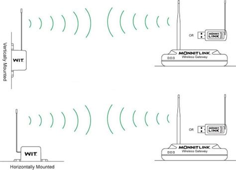 monnit knowledge base proper orientation of wireless antennas