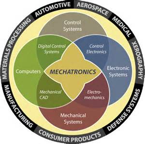 Infinity Systems Engineering Multiplication By Infinity Mechatronics The Future Is Now