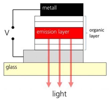cathode layer organic light emitting diode cathode layer organic light emitting diode 28 images organic light emitting diode