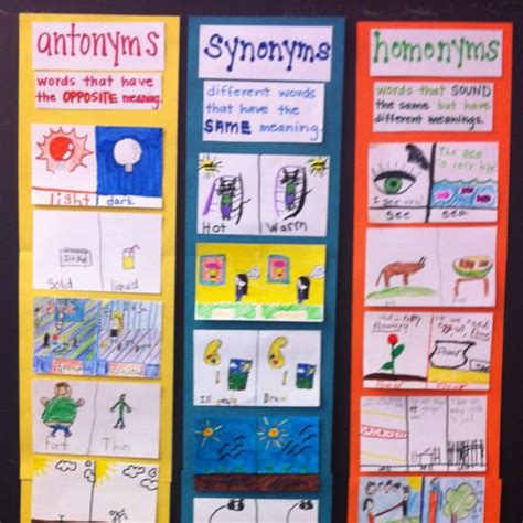 Layout Artist Synonym | antonyms synonyms homonyms chart students come up