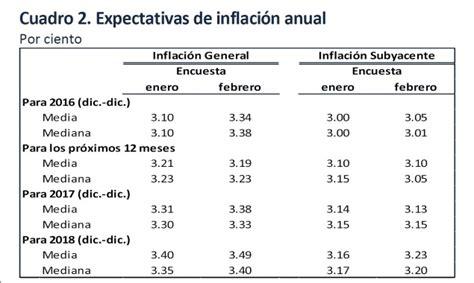 economia mexico dolar inflacion 2016 m 225 s inflaci 243 n y menor crecimiento en 2016 para m 233 xico