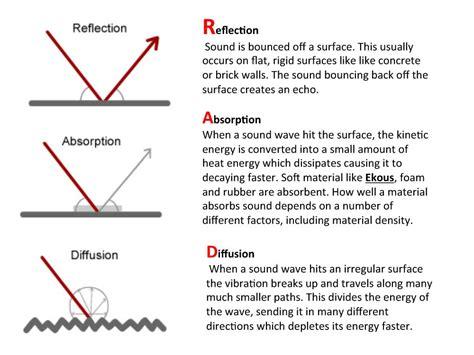 room acoustics design criteria determined according acoustics ekous