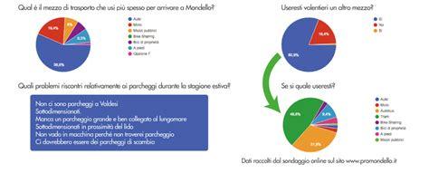 report sulla mobilit 224 primo masterplan di mondello