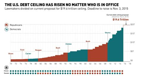 government debt ceiling the u s debt ceiling has risen no matter who is in office