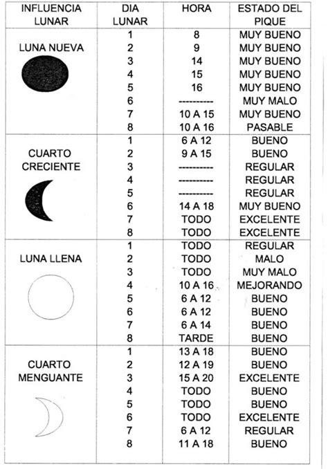 tabla lunar pesca febrero 2016 calendario lunar 2016 para pesca newhairstylesformen2014 com