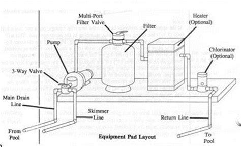 Swimming Pool Plumbing Schematics by Swimming Pool Plumbing Schematics Swimming Free Engine