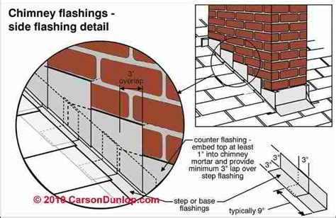 Chimney Flashing leaks, defects, Inspection at the Rooftop