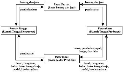 Pasar faktor produksi modal ekonomi 123paintcolorwnload diagram interaksi antar pelaku ekonomi pengantar ekonomi ccuart Images