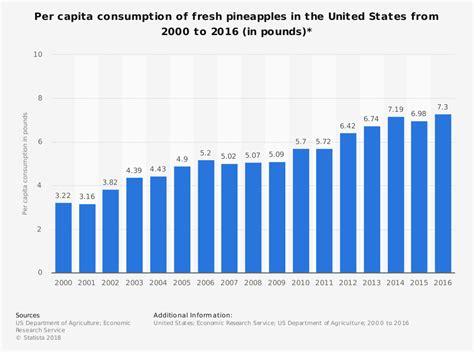 sle trend analysis 23 pineapple industry statistics trends analysis