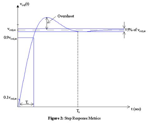 inductor response to step input step response of inductor 28 images tutorials for matlab and simulink time response