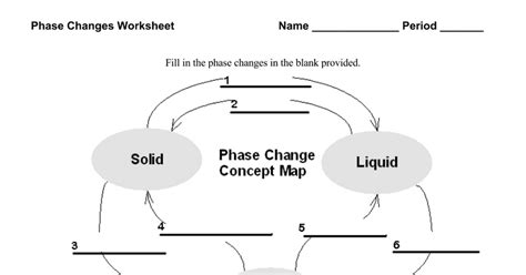 thermochemistry phase changes thinglink] with 28+ More Ideas