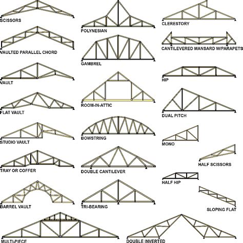 types of design styles roof truss facts classic truss and wood components inc