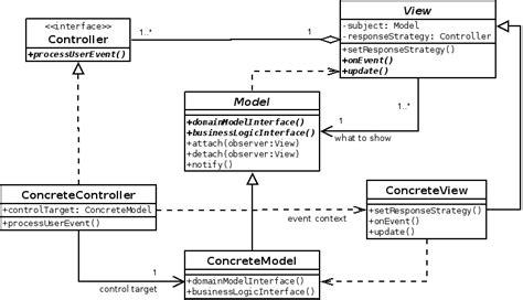 mvc pattern gang of four mvcパターンの適用限界を考える 4 weblog on mebius tokaichiba jp