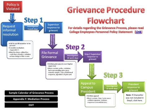 disciplinary and grievance procedures template grievance procedure flowchart