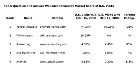 new year wikianswers wikianswers still growing strong while yahoo answers declines