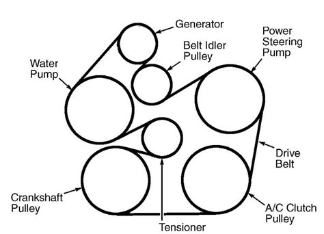 2002 ford taurus serpentine belt diagram serpentine belt routing for 2002 ford taurus