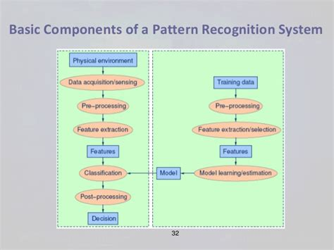 pattern recognition diagram object recognition