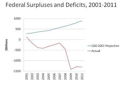 how the deficit got so bensozia how did our budget deficit get so big