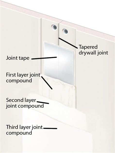 what type of drywall to use in a bathroom drywall basics measuring prep and the different types diy