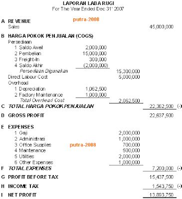 cara membuat laporan laba rugi variable costing contoh income statement contoh income statement