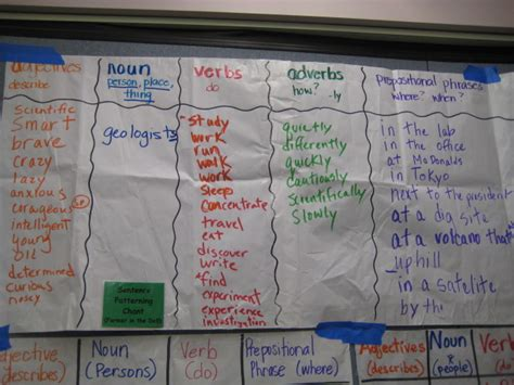 sentence pattern chart glad glad sentence patterning chart use for writing