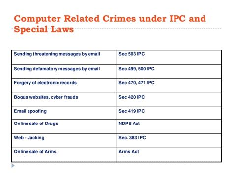 Copyright Act Section 63 by Cybercrime Investigations And It Act 2000