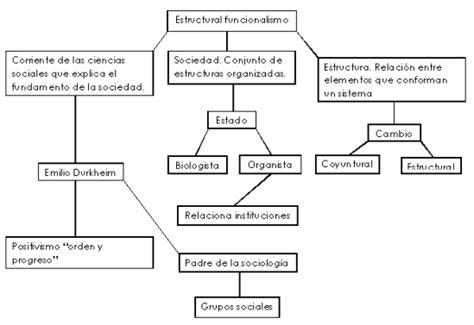salidas profesionales sociologia claudio yancha gctm tema 1 la perspectiva sociol 243 gica