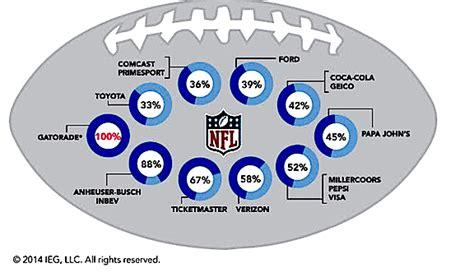 NYSportsJournalism.com   NFL Sponsor Revenue Hits $1.07B