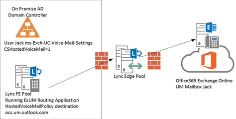 Office 365 Voicemail Provisioning Exchange For Lync Hybrid Part Iii