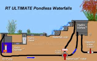 Building A Backyard Stream How To Build A Pondless Waterfall