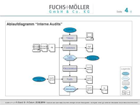interne audit interne audits prozessbeschreibung ppt herunterladen
