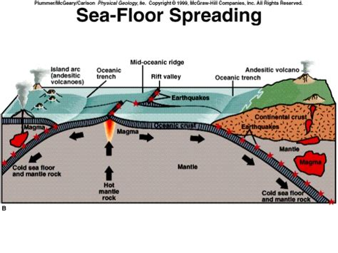 Which Evidence Supports The Theory Of Floor Spreading - sea floor spreading