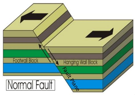 normal fault diagram faulting free zimsec revision notes and past papers