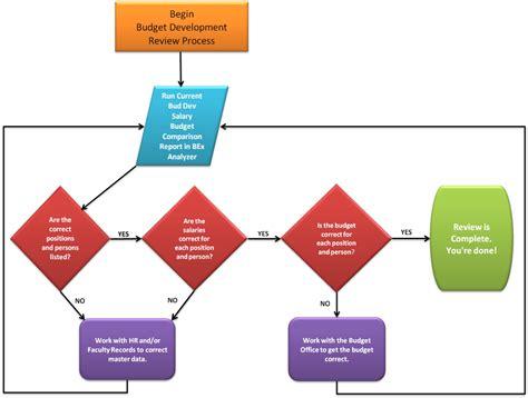 budgeting process flowchart budgeting process flowchart 28 images budget process
