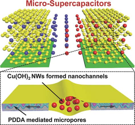 graphene capacitor new graphene supercapacitor structure inspired by the