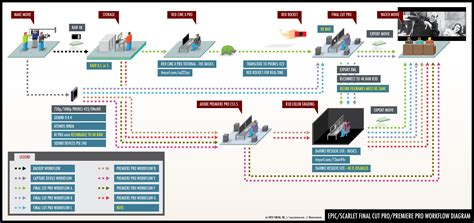 shark workflow filmmaking process diagram www pixshark images