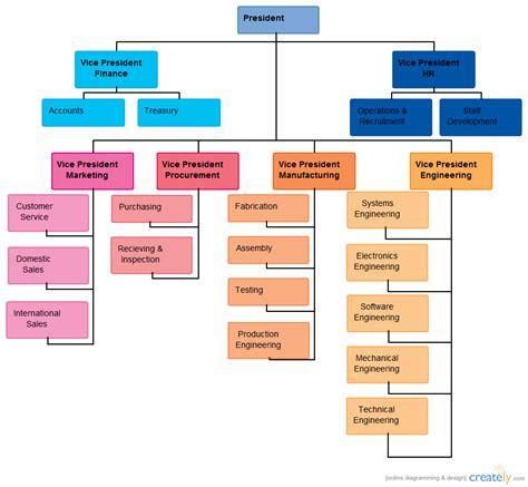 diagram of hierarchy randstad technologies organizational chart creately