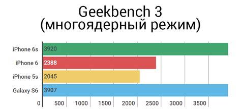 iphone 6s обзор характеристики цена где купить apple iphone ru