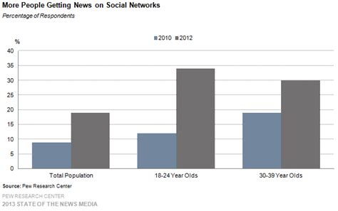 More News by 187 Digital As Mobile Grows Rapidly The Pressures On News