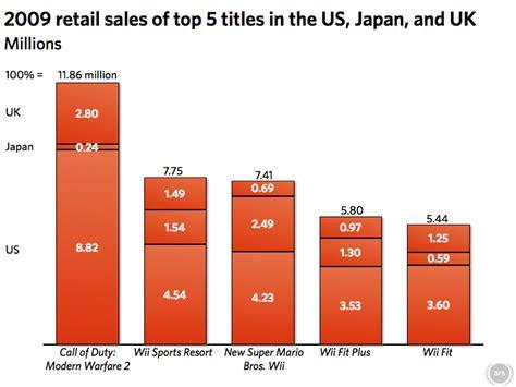 pc gaming best seller 2 nintendo modern warfare worldwide top sellers in 2009