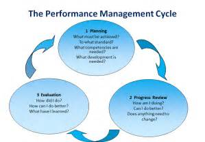 performance management model pictures to pin on pinterest