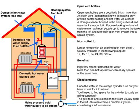 how a steam boiler system works how do home boiler heating systems work thejudgereport827 web fc2