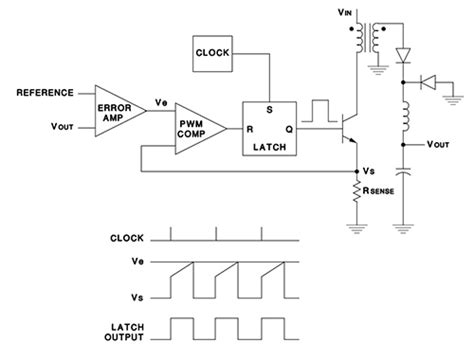 pwm inductor current voltage and current mode for pwm signal generation in dc to dc switching regulators