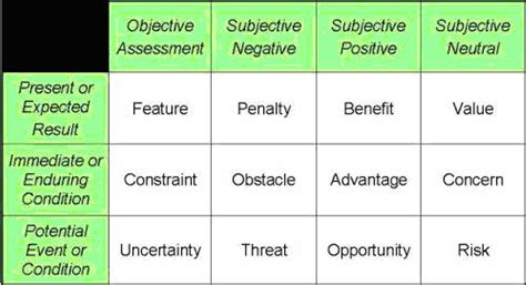 exles of objective and subjective statements objective vs subjective alfred s weblog