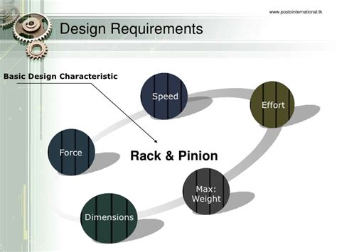 Gear And Rack Design by Rack And Pinion Gear Design Project