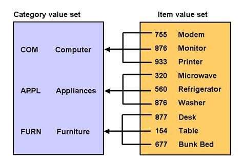Oracle List Tables by Oracle Applications Types Of Value Sets In Oracle