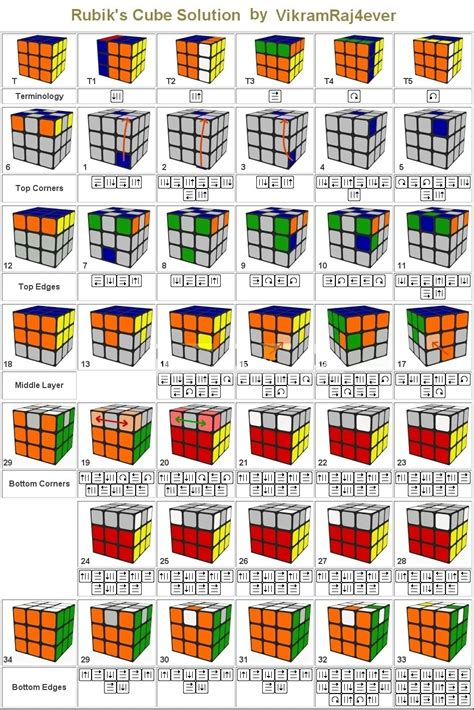 printable instructions on how to solve a rubik s cube rubik s cube classique 4x4 personnalis 233 images frompo