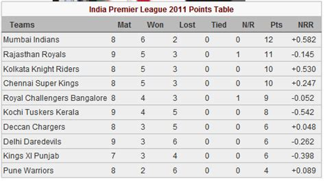 Ipl T20 Points Table by Cricket Dialy Bytes Ipl 2011 Points Table